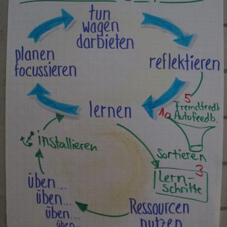 Teil 1 leadership 4