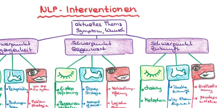 Mindmap Zeichnung NLP-Interventionen