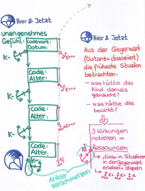 NLP und systemische Arbeit.